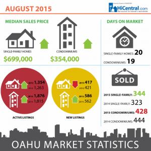 August 2015 Oahu Market Statistics