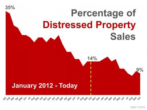 Percentage of Distressed Property Sales