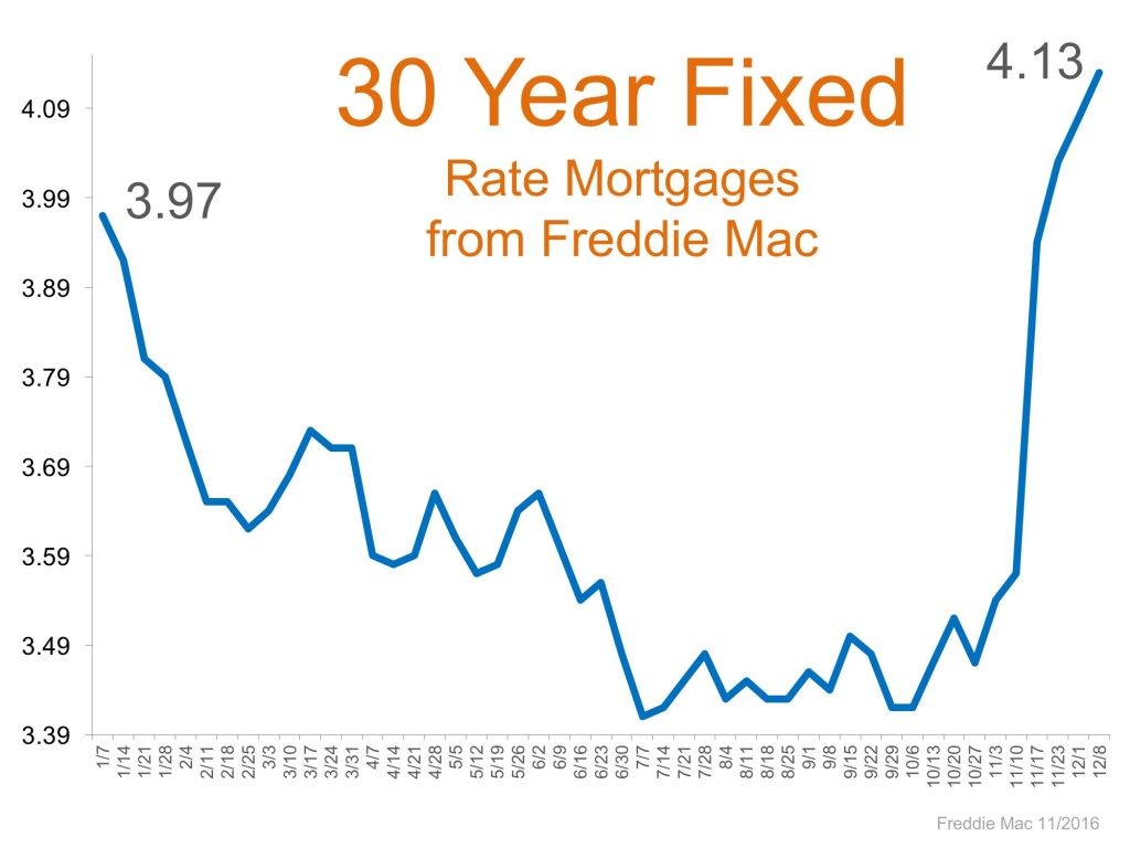 Florida Refinance Mortgage Rate
