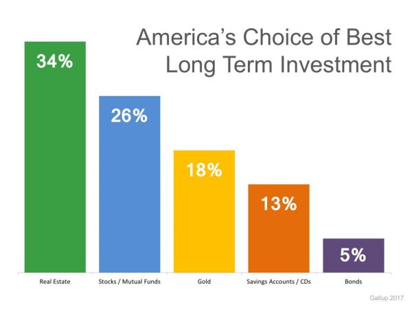 America's Choice of Best Long Term Investement
